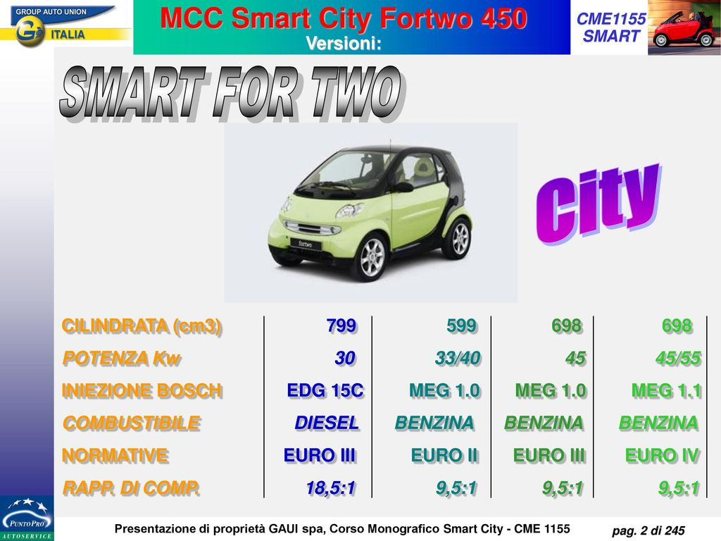 MCC Smart City Fortwo 450 Versioni: