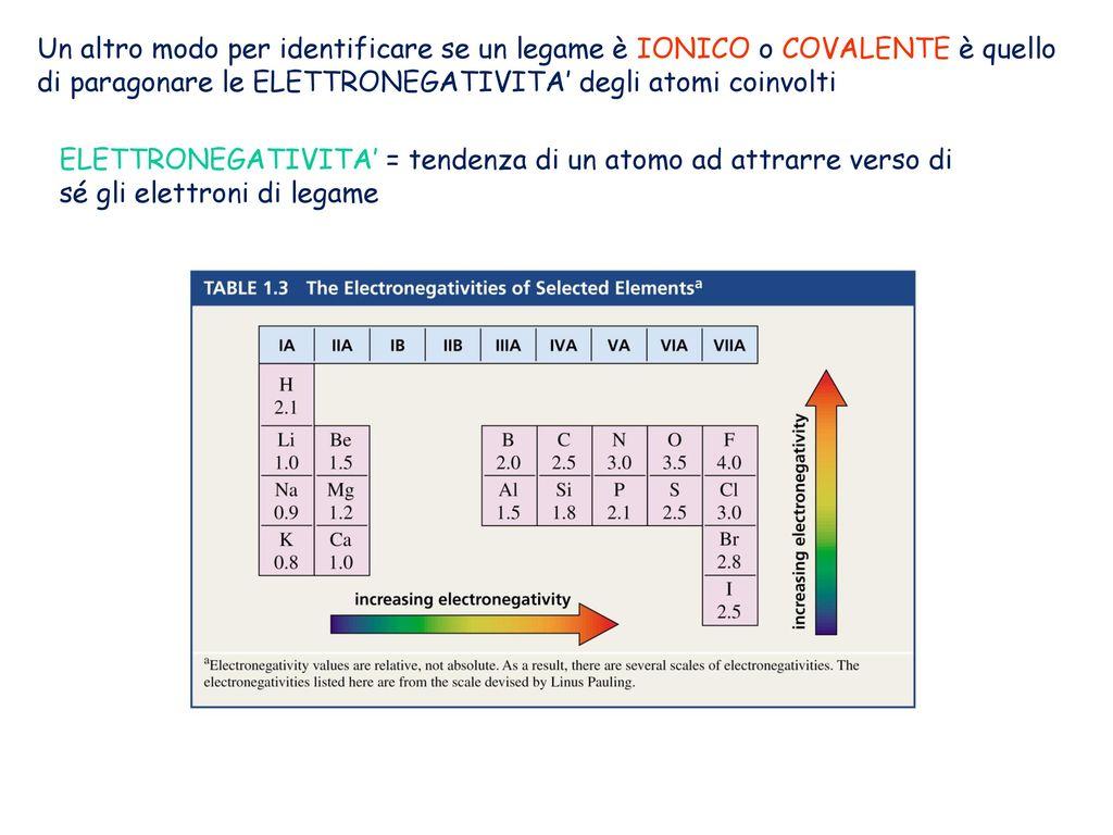 Chimica organica canale m z ppt scaricare - Un altro modo per dire porta ...