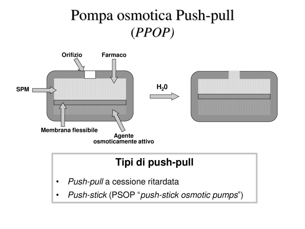 Pompa osmotica Push-pull (PPOP)