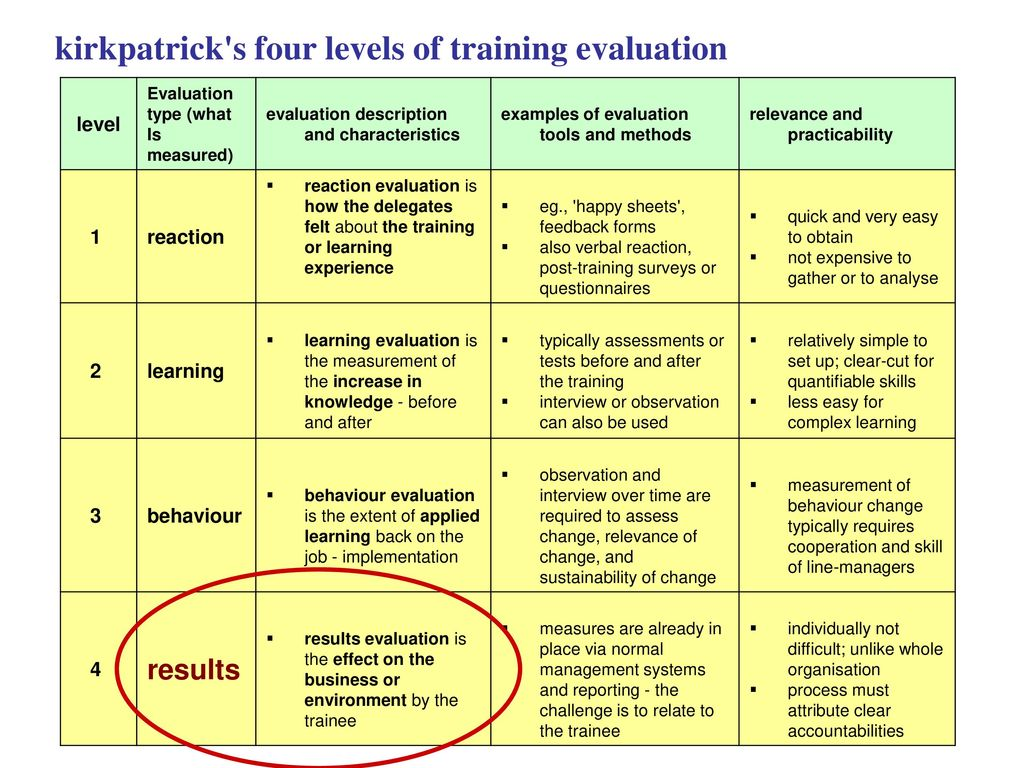 kirkpatricks evaluation of training management essay Kirkpatrick's framework is a four-level model based on the premise that learning resulting from training programs can be classified into four levels: reaction, learning, behavior, and results .
