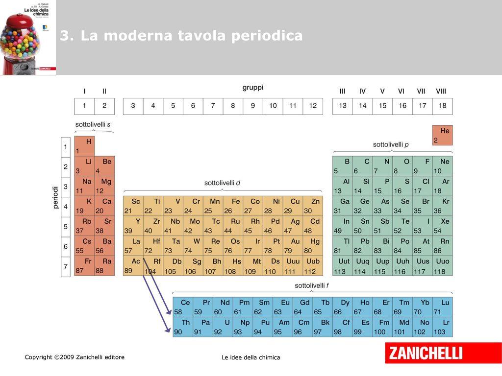 Le idee della chimica seconda edizione ppt scaricare - Tavola periodica zanichelli completa ...