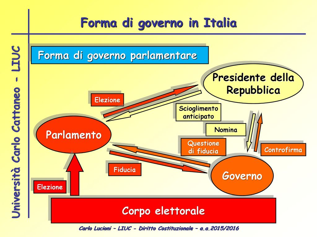 Diritto costituzionale ppt scaricare for Repubblica parlamentare italiana