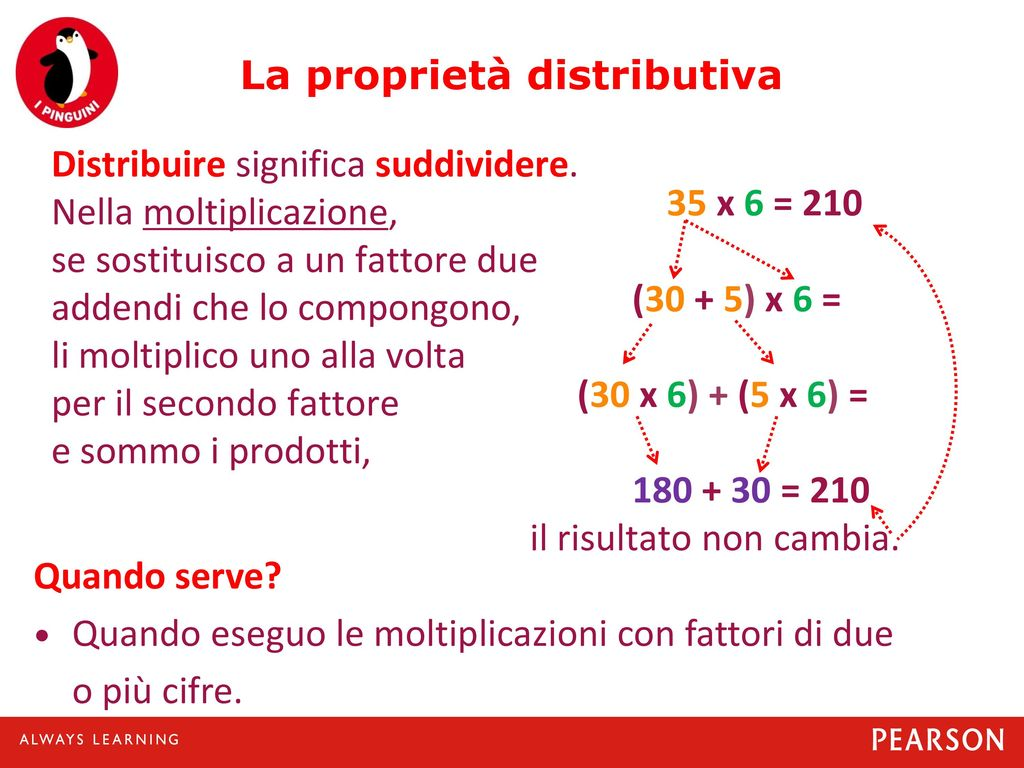 La proprietà distributiva