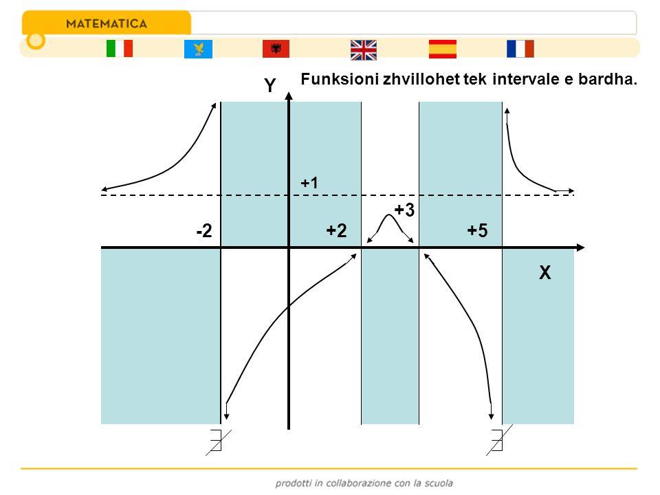 Funksioni zhvillohet tek intervale e bardha.