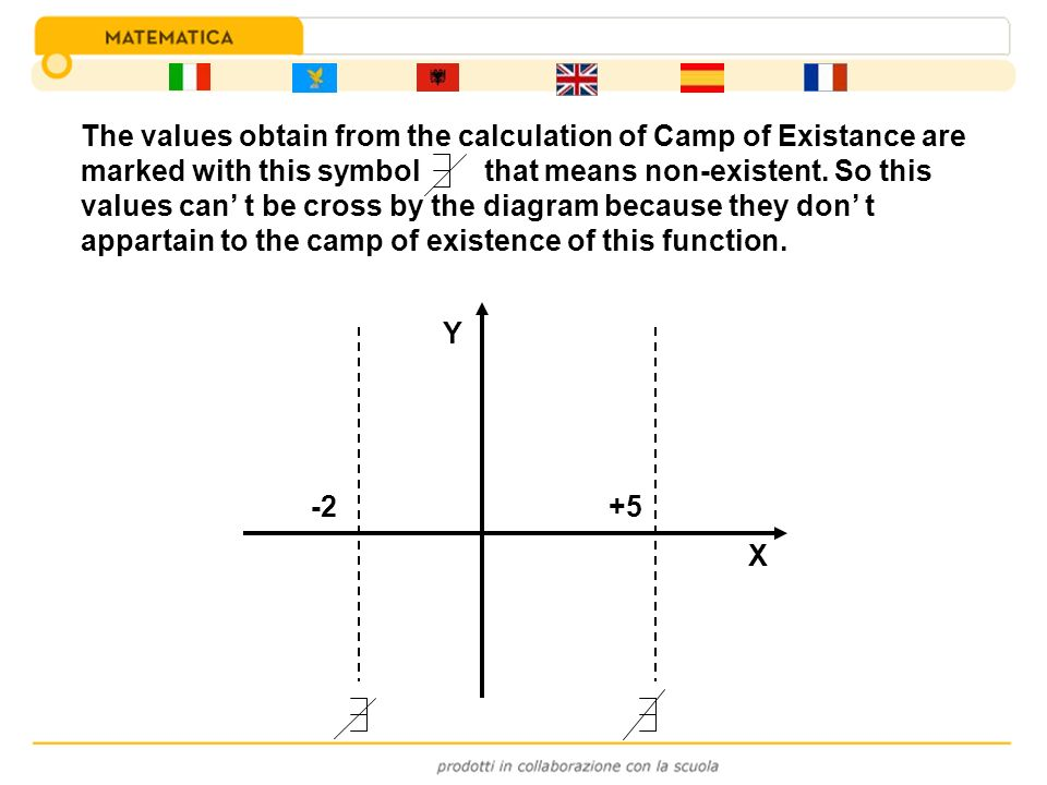 The values obtain from the calculation of Camp of Existance are marked with this symbol that means non-existent. So this values can' t be cross by the diagram because they don' t appartain to the camp of existence of this function.