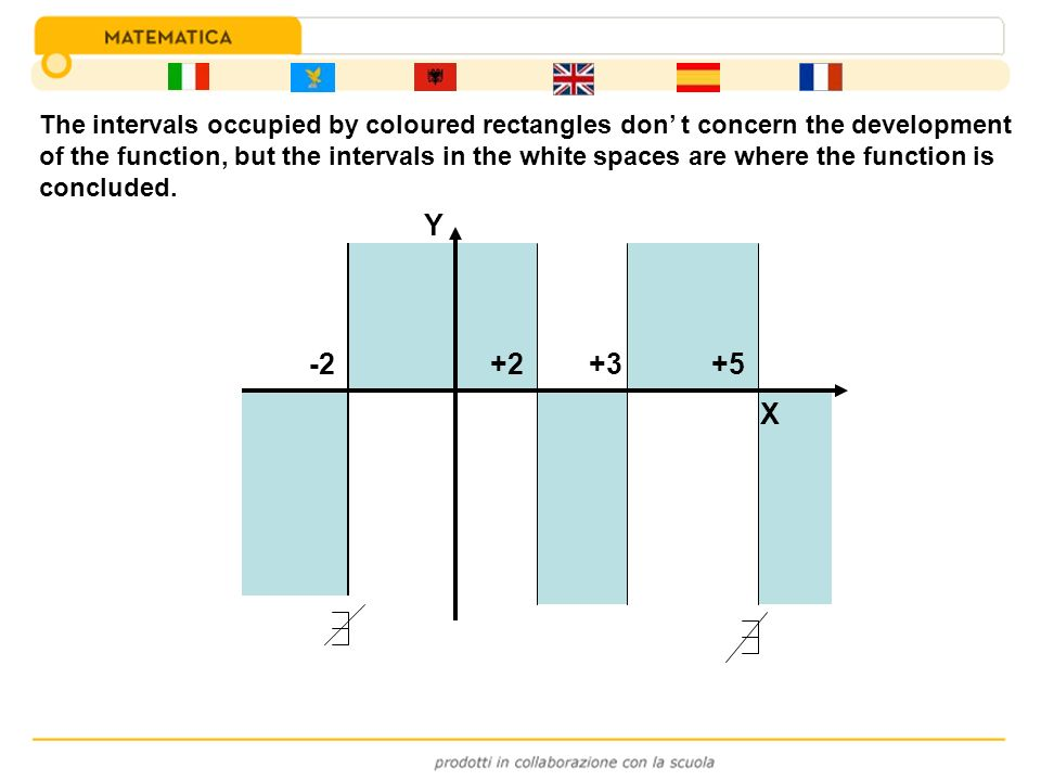 The intervals occupied by coloured rectangles don' t concern the development of the function, but the intervals in the white spaces are where the function is concluded.