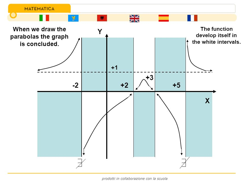 Y +3 -2 +2 +5 X When we draw the parabolas the graph is concluded. +1