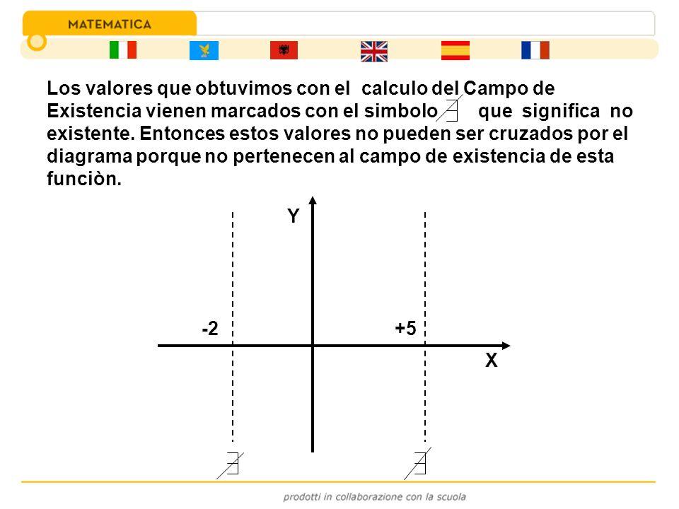 Los valores que obtuvimos con el calculo del Campo de Existencia vienen marcados con el simbolo que significa no existente. Entonces estos valores no pueden ser cruzados por el diagrama porque no pertenecen al campo de existencia de esta funciòn.