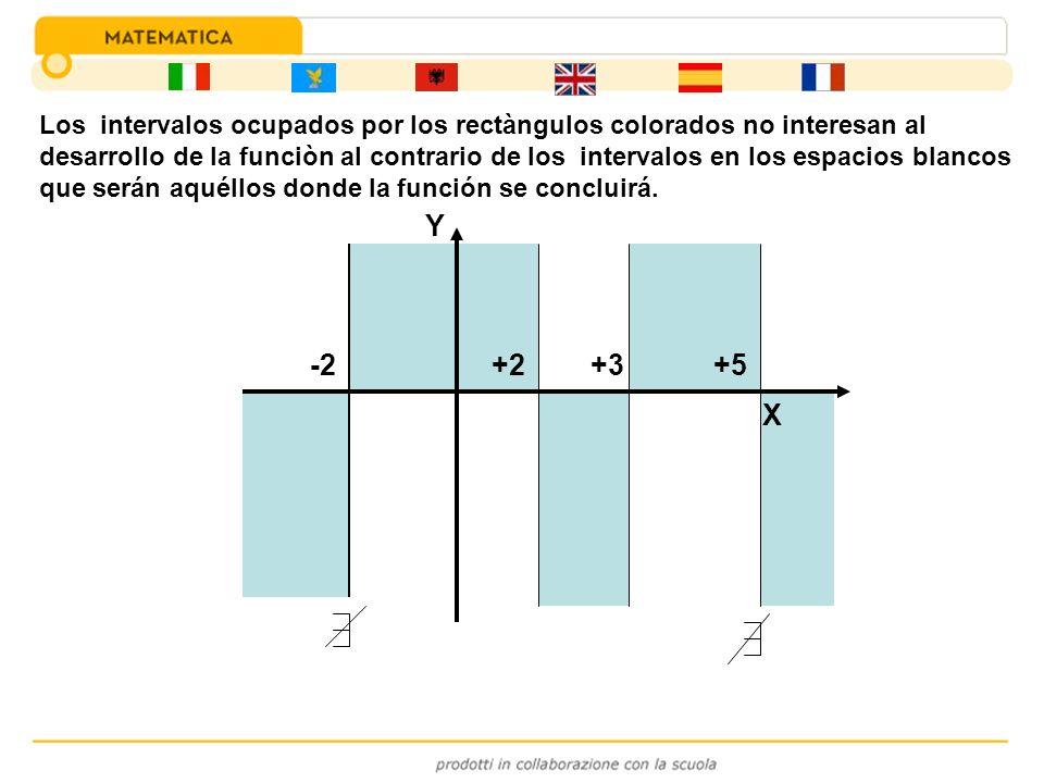 Los intervalos ocupados por los rectàngulos colorados no interesan al desarrollo de la funciòn al contrario de los intervalos en los espacios blancos que serán aquéllos donde la función se concluirá.