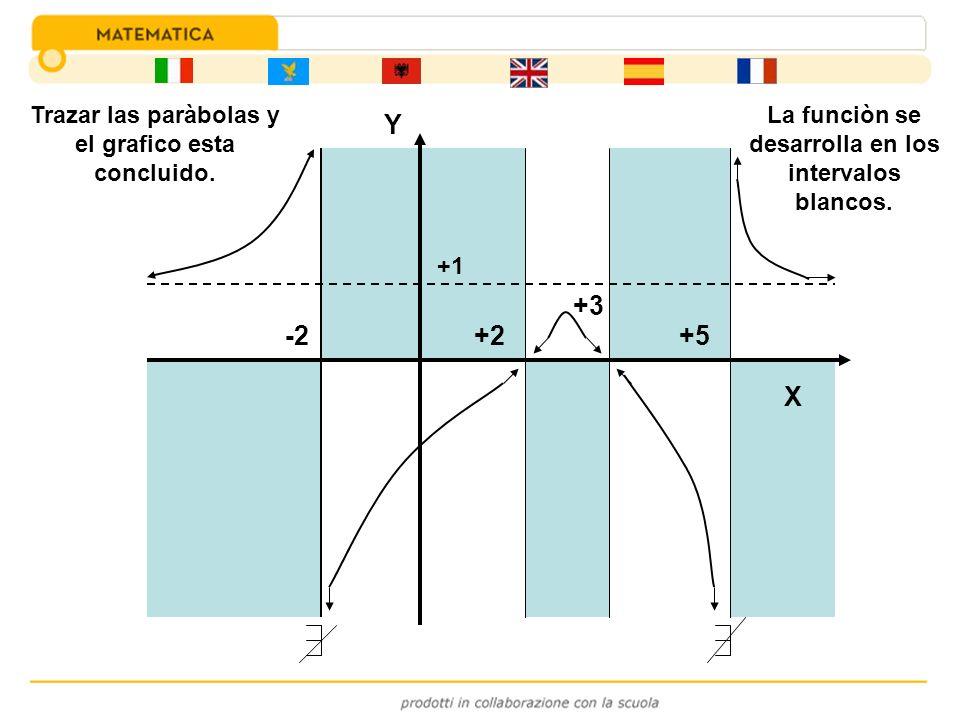 Y +3 -2 +2 +5 X Trazar las paràbolas y el grafico esta concluido.