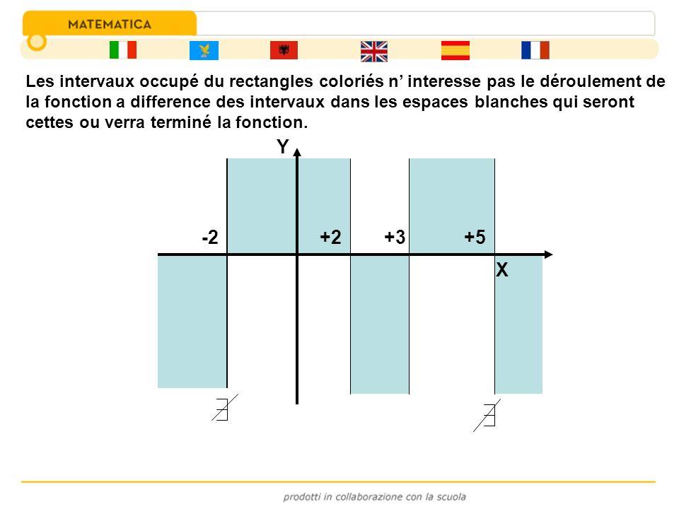 Les intervaux occupé du rectangles coloriés n' interesse pas le déroulement de la fonction a difference des intervaux dans les espaces blanches qui seront cettes ou verra terminé la fonction.