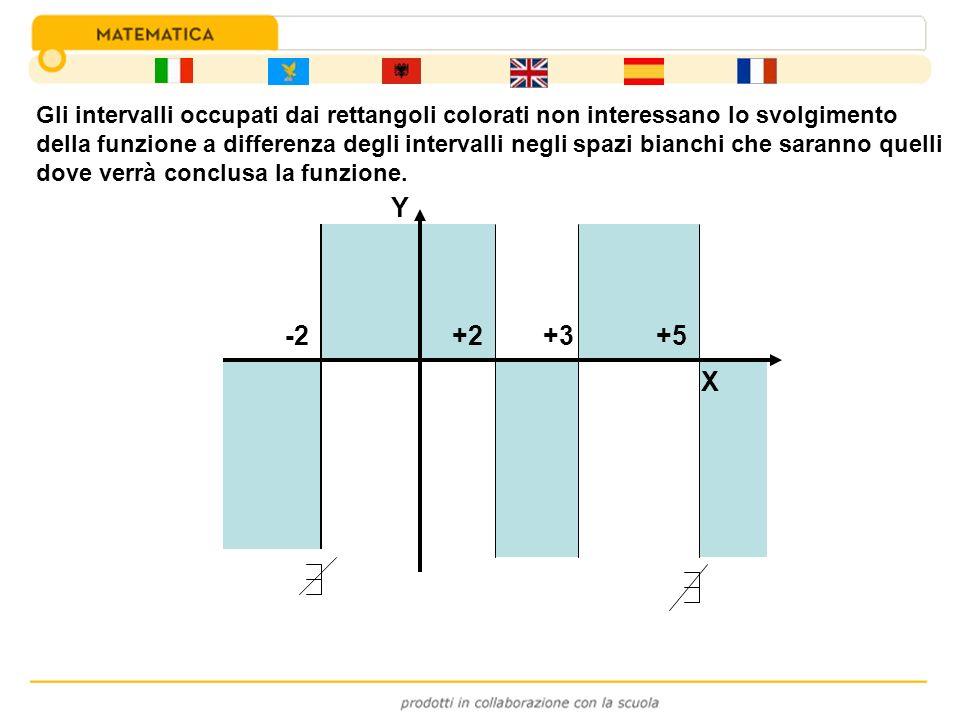 Gli intervalli occupati dai rettangoli colorati non interessano lo svolgimento della funzione a differenza degli intervalli negli spazi bianchi che saranno quelli dove verrà conclusa la funzione.