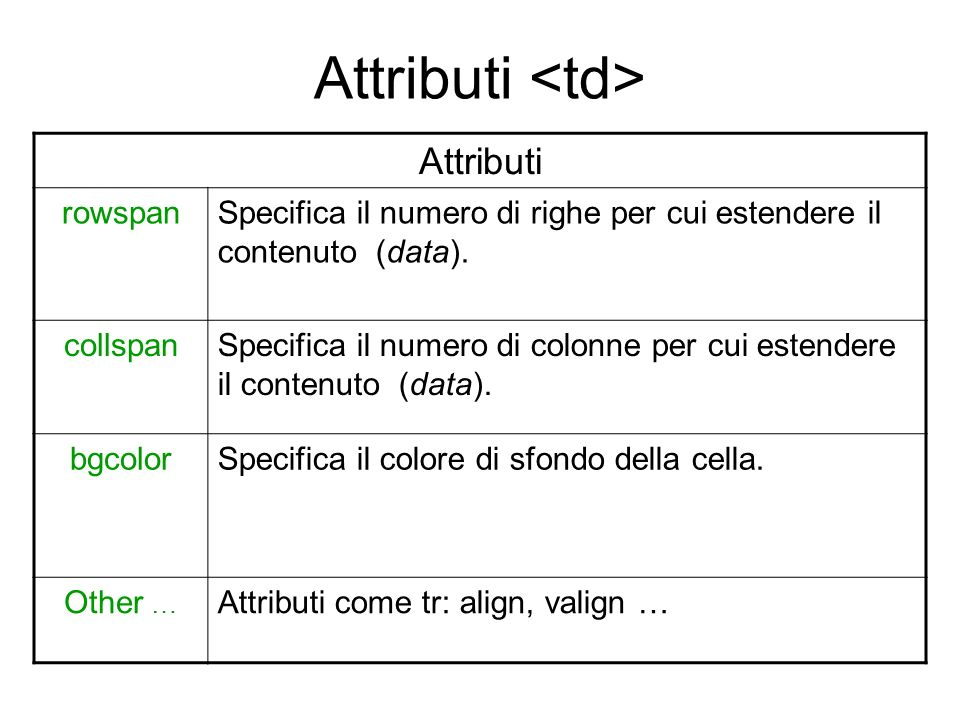 Attributi <td> Attributi rowspan