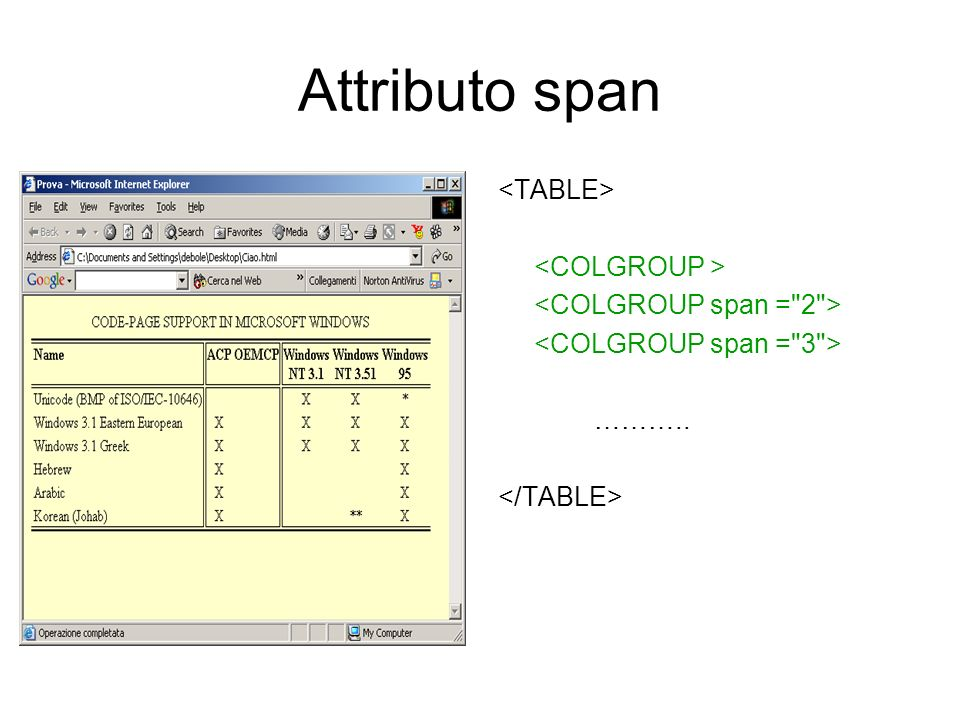 Attributo span <TABLE> <COLGROUP >