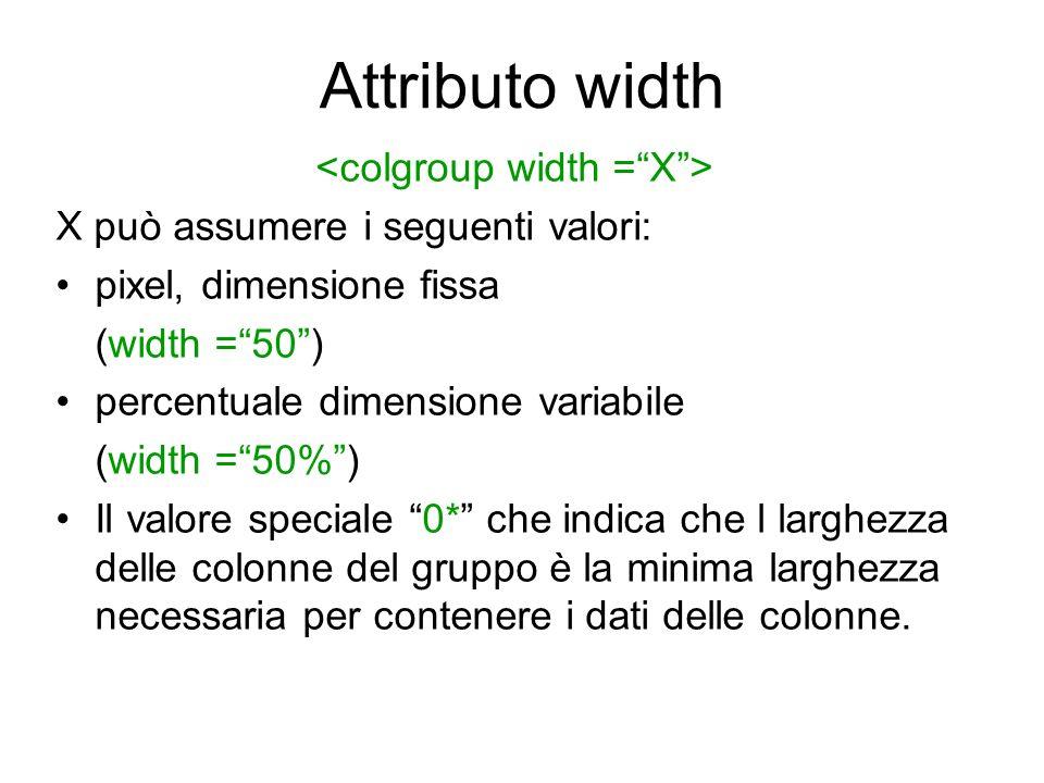 <colgroup width = X >