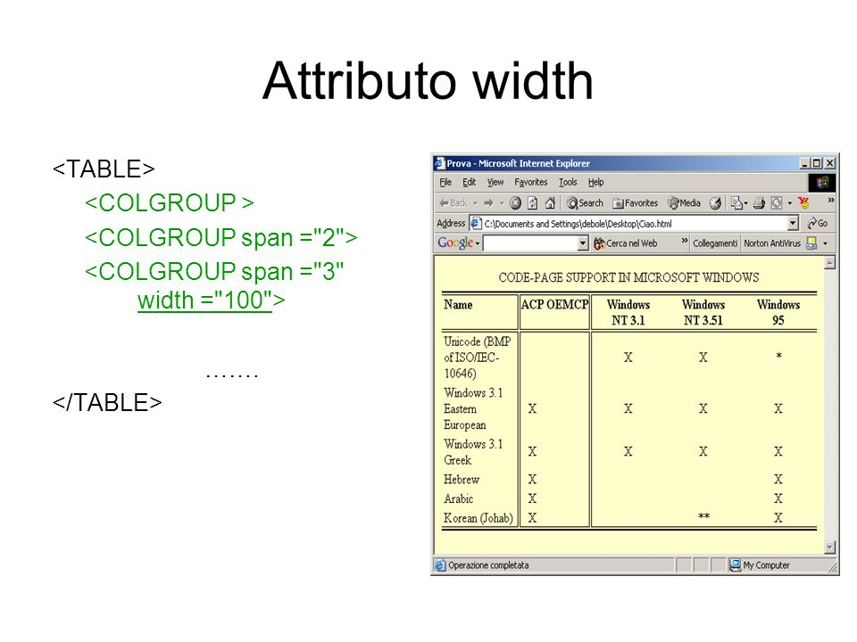Attributo width <TABLE> <COLGROUP >