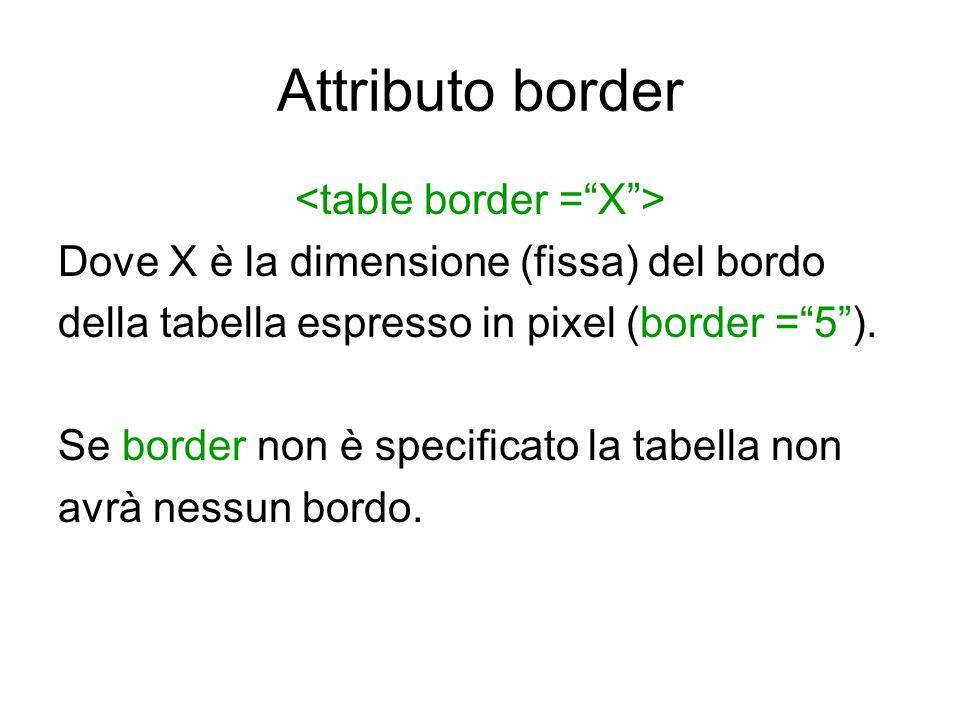 <table border = X >