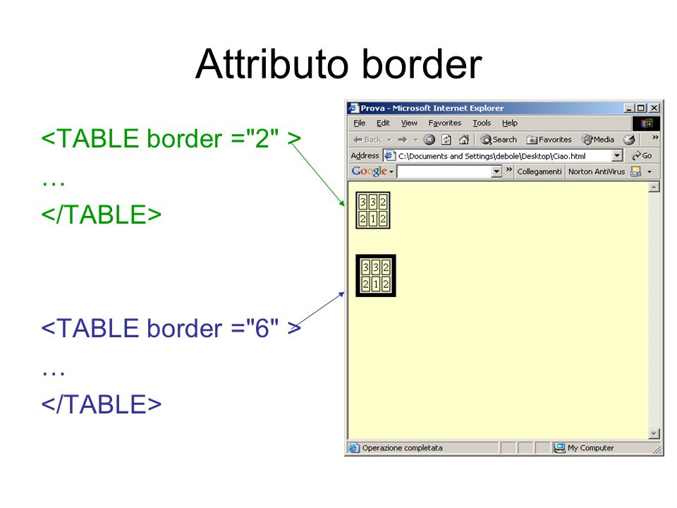Attributo border <TABLE border = 2 > … </TABLE>
