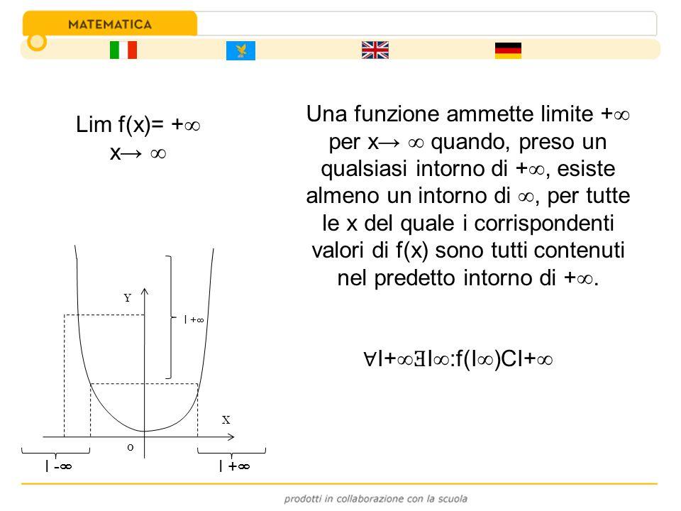Una funzione ammette limite + per x→  quando, preso un qualsiasi intorno di +, esiste almeno un intorno di , per tutte le x del quale i corrispondenti valori di f(x) sono tutti contenuti nel predetto intorno di +.