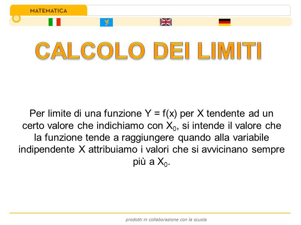 CALCOLO DEI LIMITI
