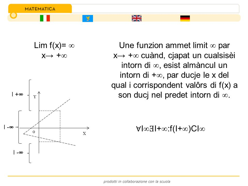Une funzion ammet limit  par