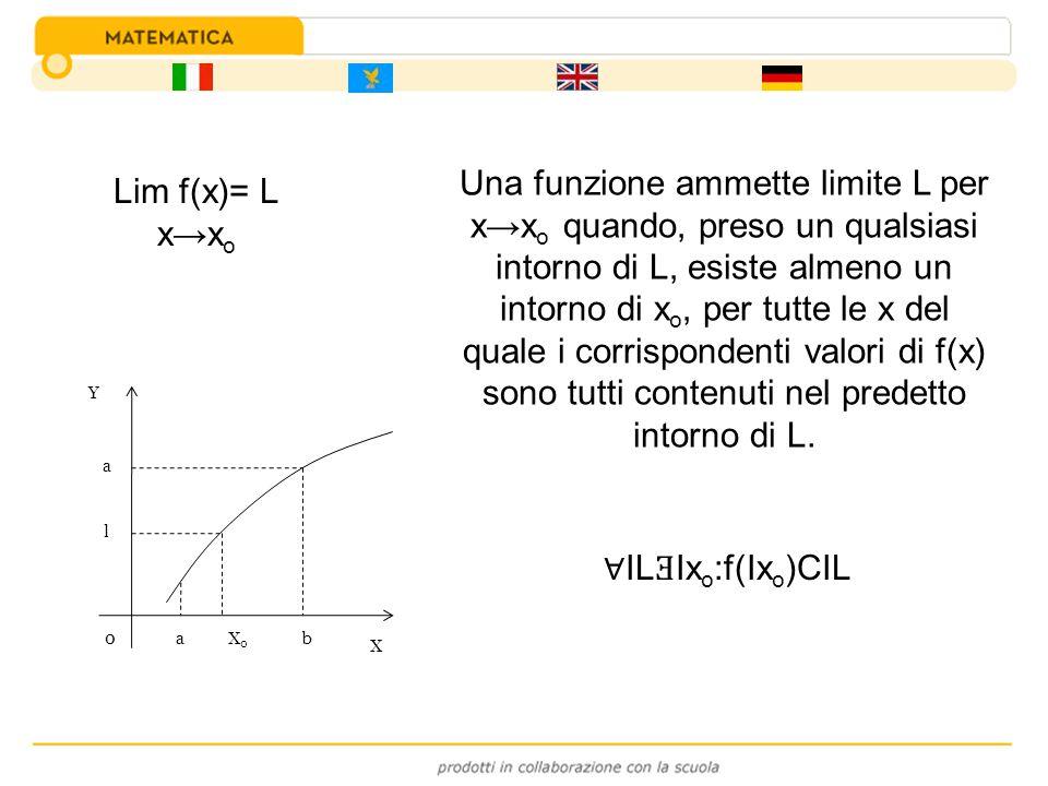 Una funzione ammette limite L per x→xo quando, preso un qualsiasi intorno di L, esiste almeno un intorno di xo, per tutte le x del quale i corrispondenti valori di f(x) sono tutti contenuti nel predetto intorno di L.