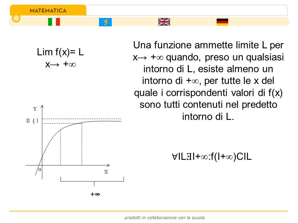 Una funzione ammette limite L per x→ + quando, preso un qualsiasi intorno di L, esiste almeno un intorno di +, per tutte le x del quale i corrispondenti valori di f(x) sono tutti contenuti nel predetto intorno di L.