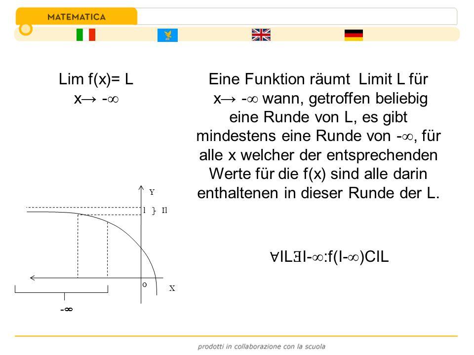 Eine Funktion räumt Limit L für