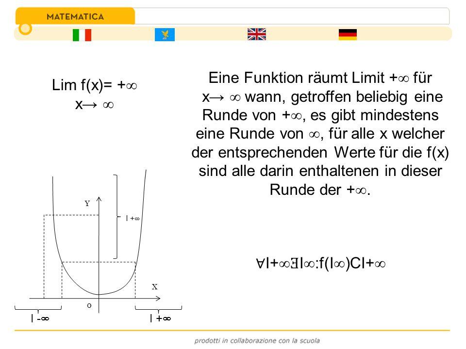 Eine Funktion räumt Limit + für