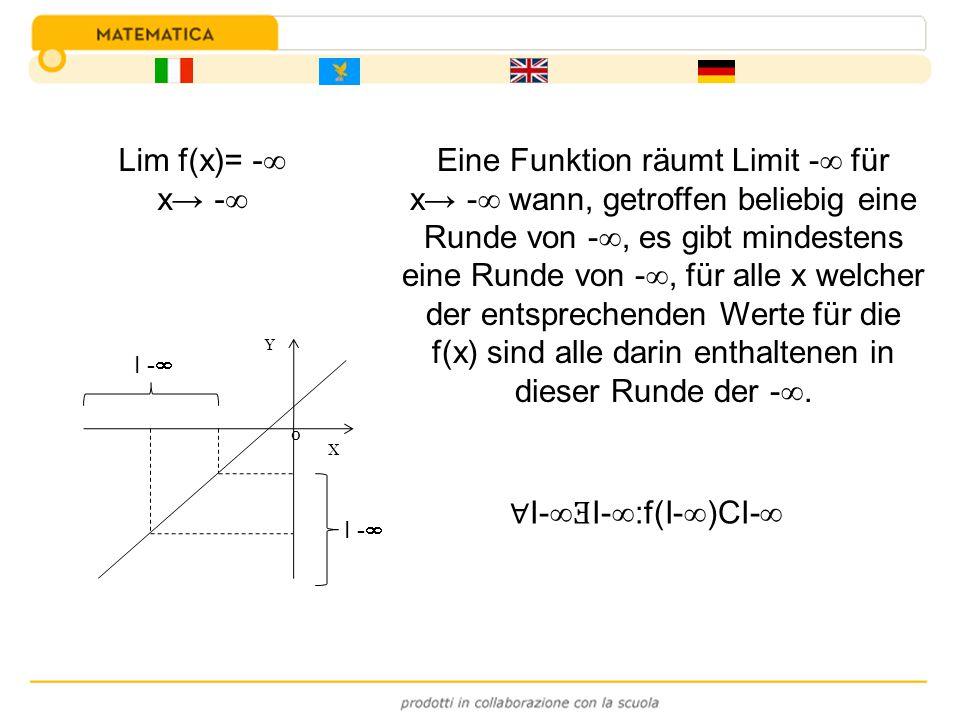 Eine Funktion räumt Limit - für