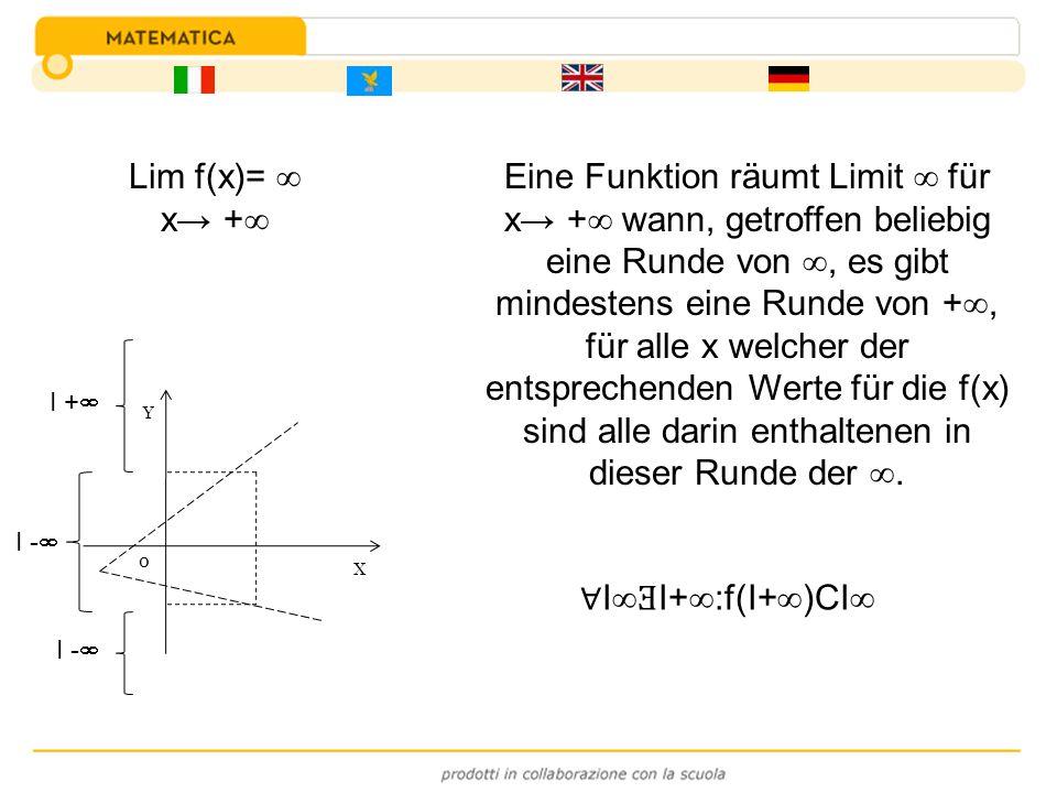 Eine Funktion räumt Limit  für