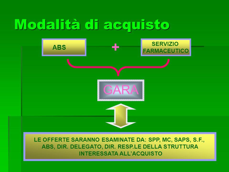 Modalità di acquisto + GARA SERVIZIO ABS FARMACEUTICO