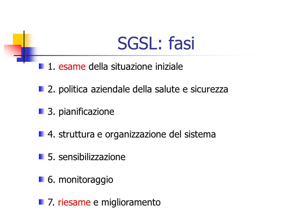 SGSL: fasi 1. esame della situazione iniziale