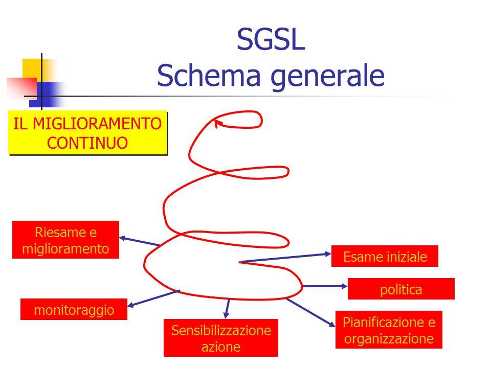 SGSL Schema generale IL MIGLIORAMENTO CONTINUO Riesame e miglioramento