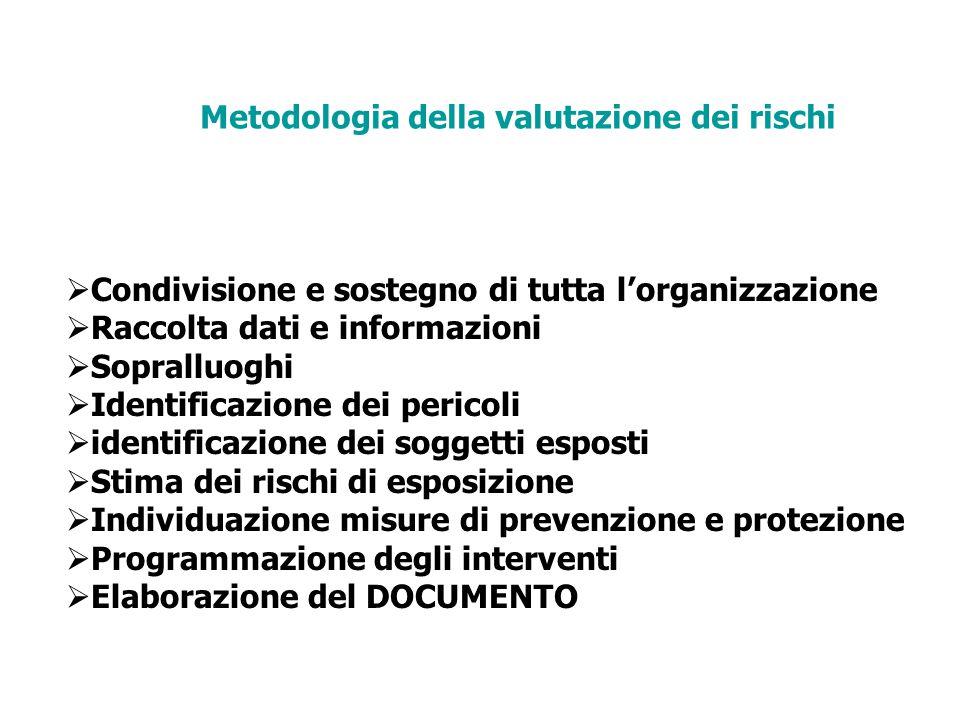Metodologia della valutazione dei rischi