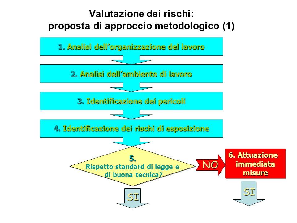 Valutazione dei rischi: proposta di approccio metodologico (1)