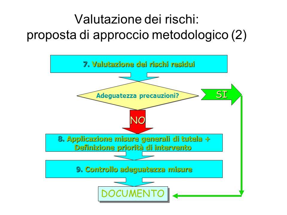 Valutazione dei rischi: proposta di approccio metodologico (2)