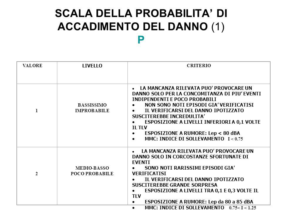 SCALA DELLA PROBABILITA' DI ACCADIMENTO DEL DANNO (1) P
