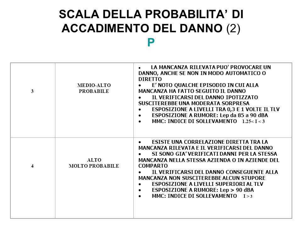 SCALA DELLA PROBABILITA' DI ACCADIMENTO DEL DANNO (2) P