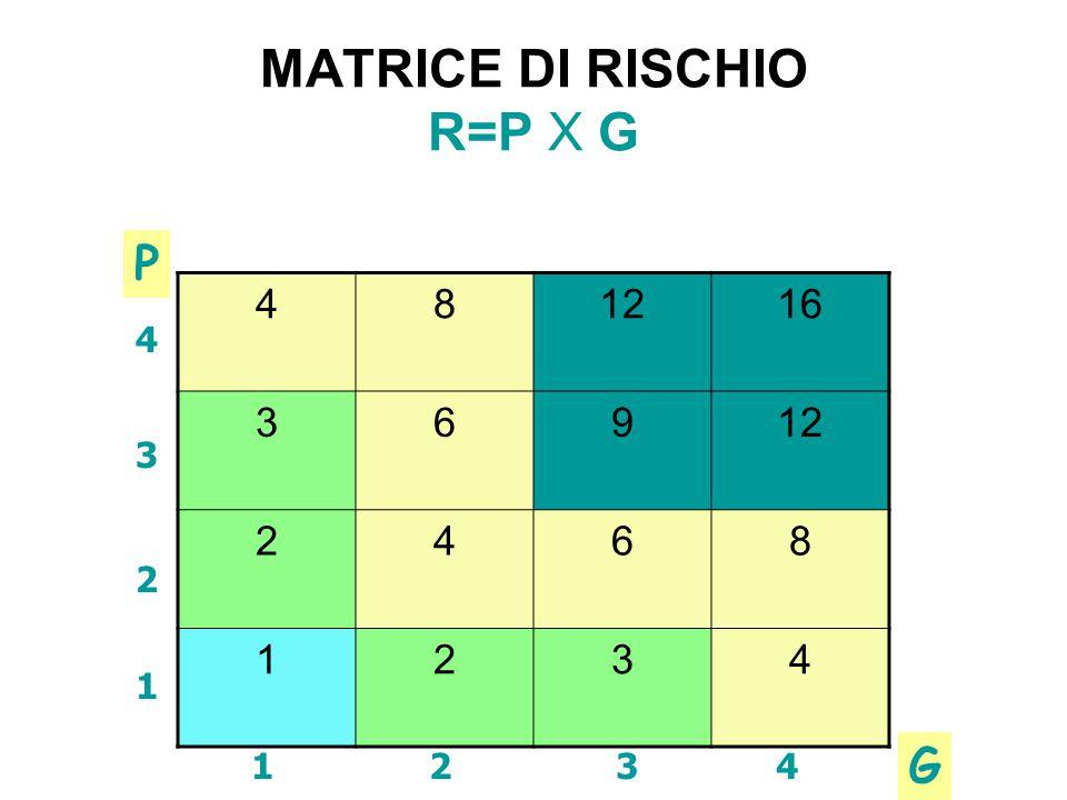 MATRICE DI RISCHIO R=P X G