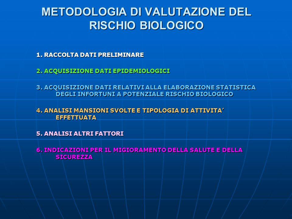 METODOLOGIA DI VALUTAZIONE DEL RISCHIO BIOLOGICO