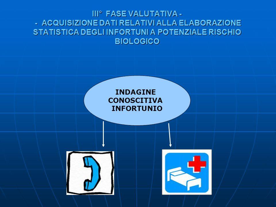 III° FASE VALUTATIVA - - ACQUISIZIONE DATI RELATIVI ALLA ELABORAZIONE STATISTICA DEGLI INFORTUNI A POTENZIALE RISCHIO BIOLOGICO