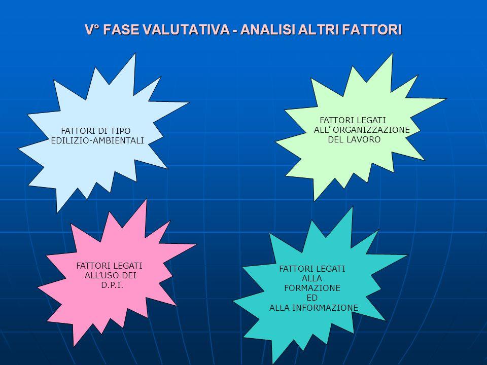 V° FASE VALUTATIVA - ANALISI ALTRI FATTORI