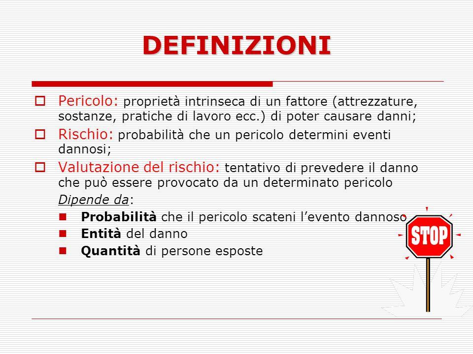 DEFINIZIONI Pericolo: proprietà intrinseca di un fattore (attrezzature, sostanze, pratiche di lavoro ecc.) di poter causare danni;