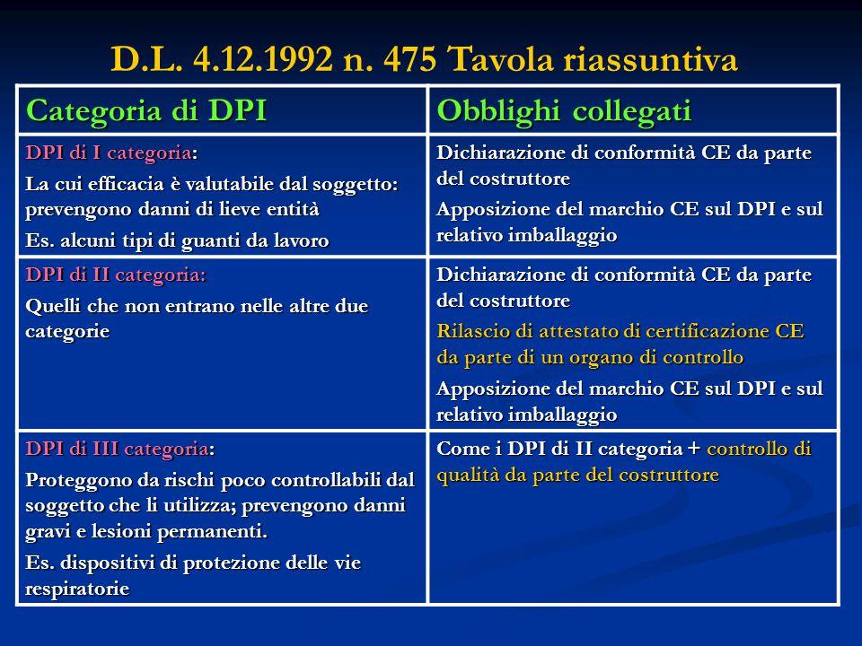 D.L. 4.12.1992 n. 475 Tavola riassuntiva