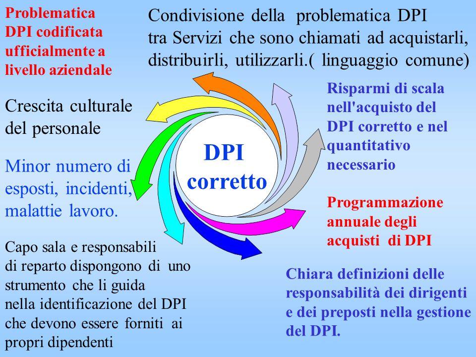 DPI corretto Condivisione della problematica DPI