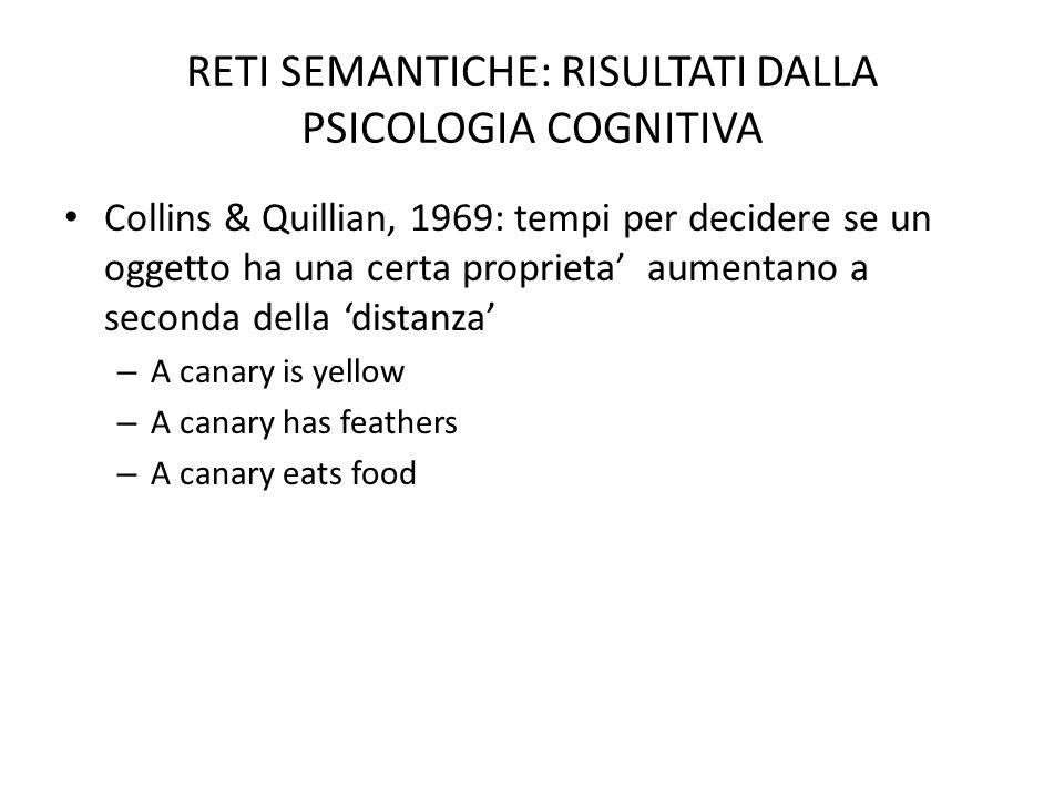 RETI SEMANTICHE: RISULTATI DALLA PSICOLOGIA COGNITIVA