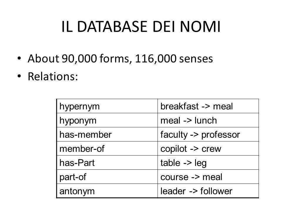 IL DATABASE DEI NOMI About 90,000 forms, 116,000 senses Relations: