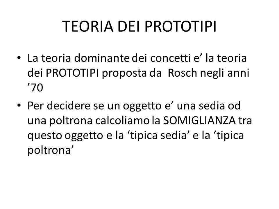 TEORIA DEI PROTOTIPI La teoria dominante dei concetti e' la teoria dei PROTOTIPI proposta da Rosch negli anni '70.