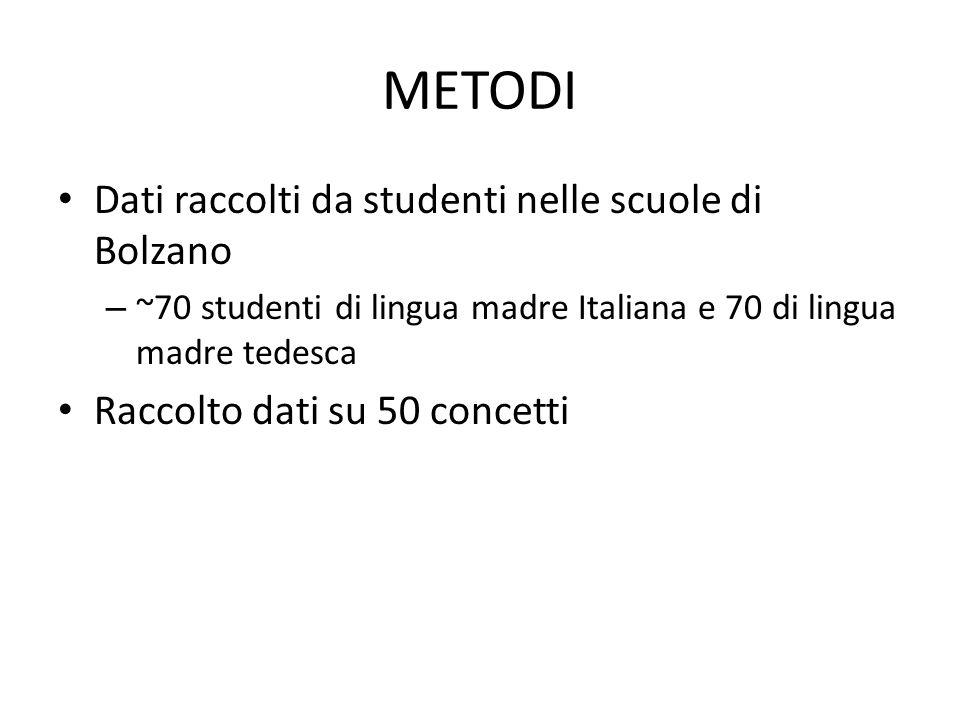 METODI Dati raccolti da studenti nelle scuole di Bolzano